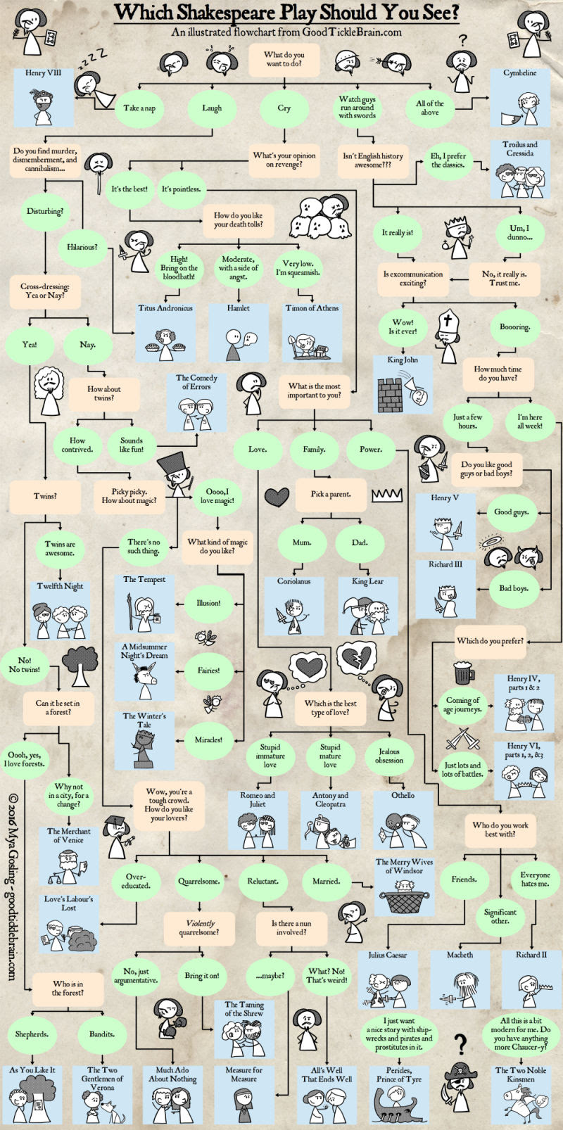 Which Shakespeare play should you see? flow chart